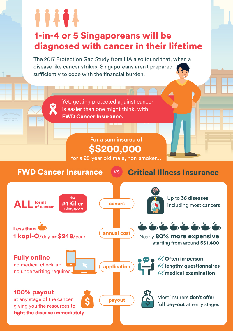 Cancer infographic FWD Insurance Singapore