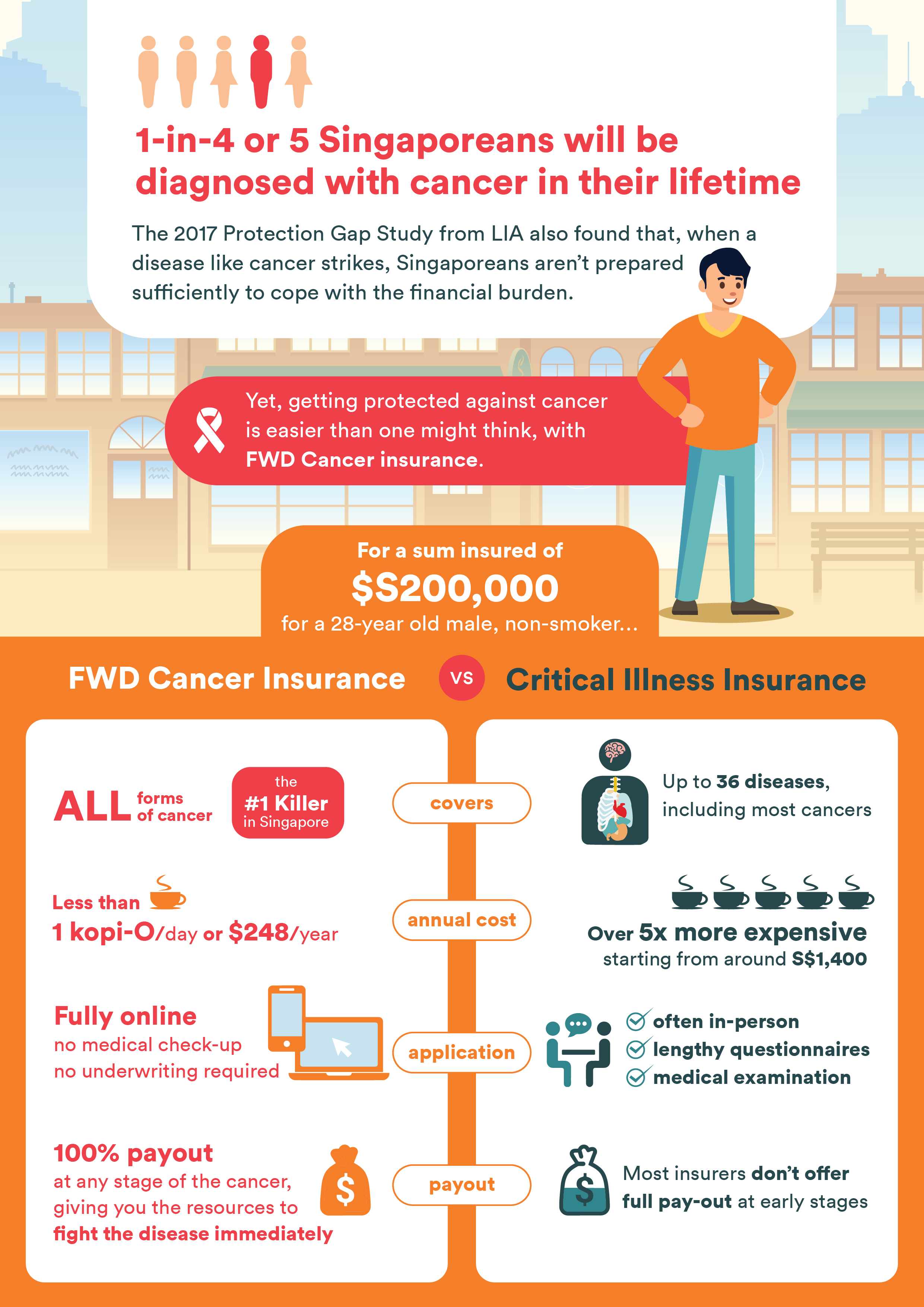 Are you prepared to beat cancer when it strikes? | FWD ...